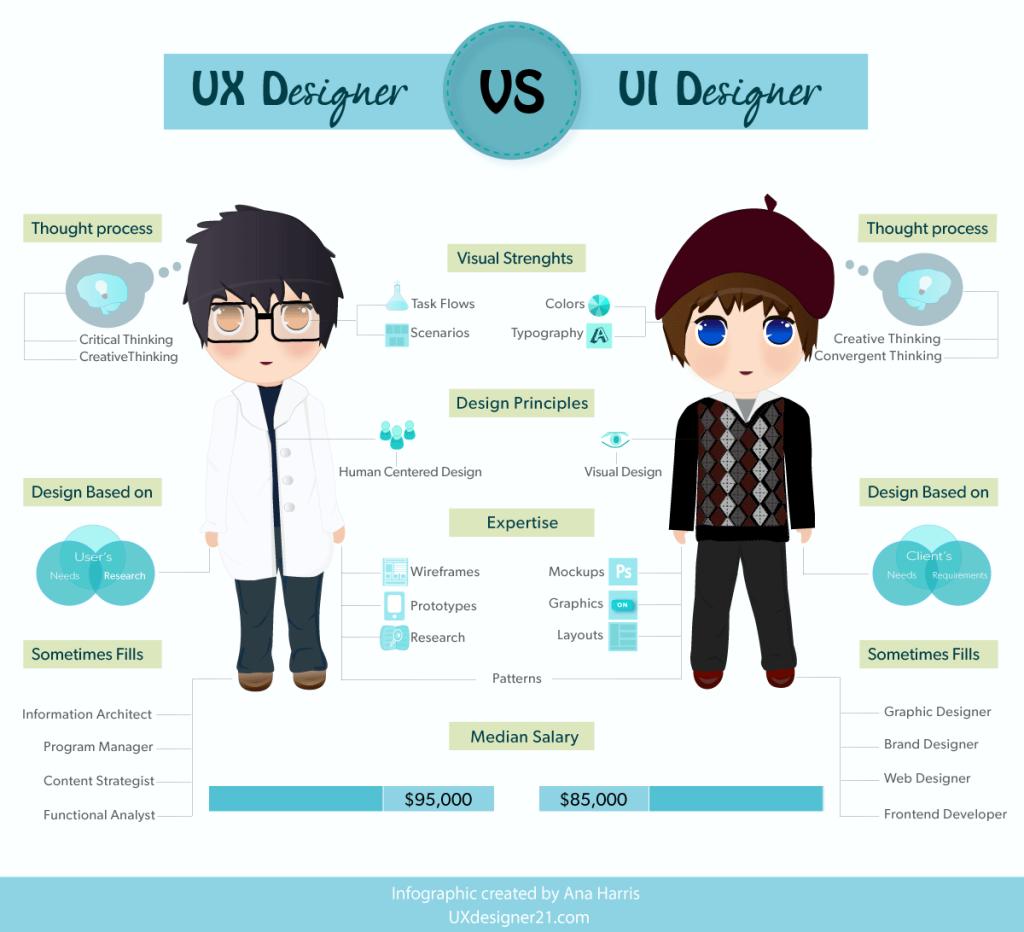 ux designer vs. ui designer
