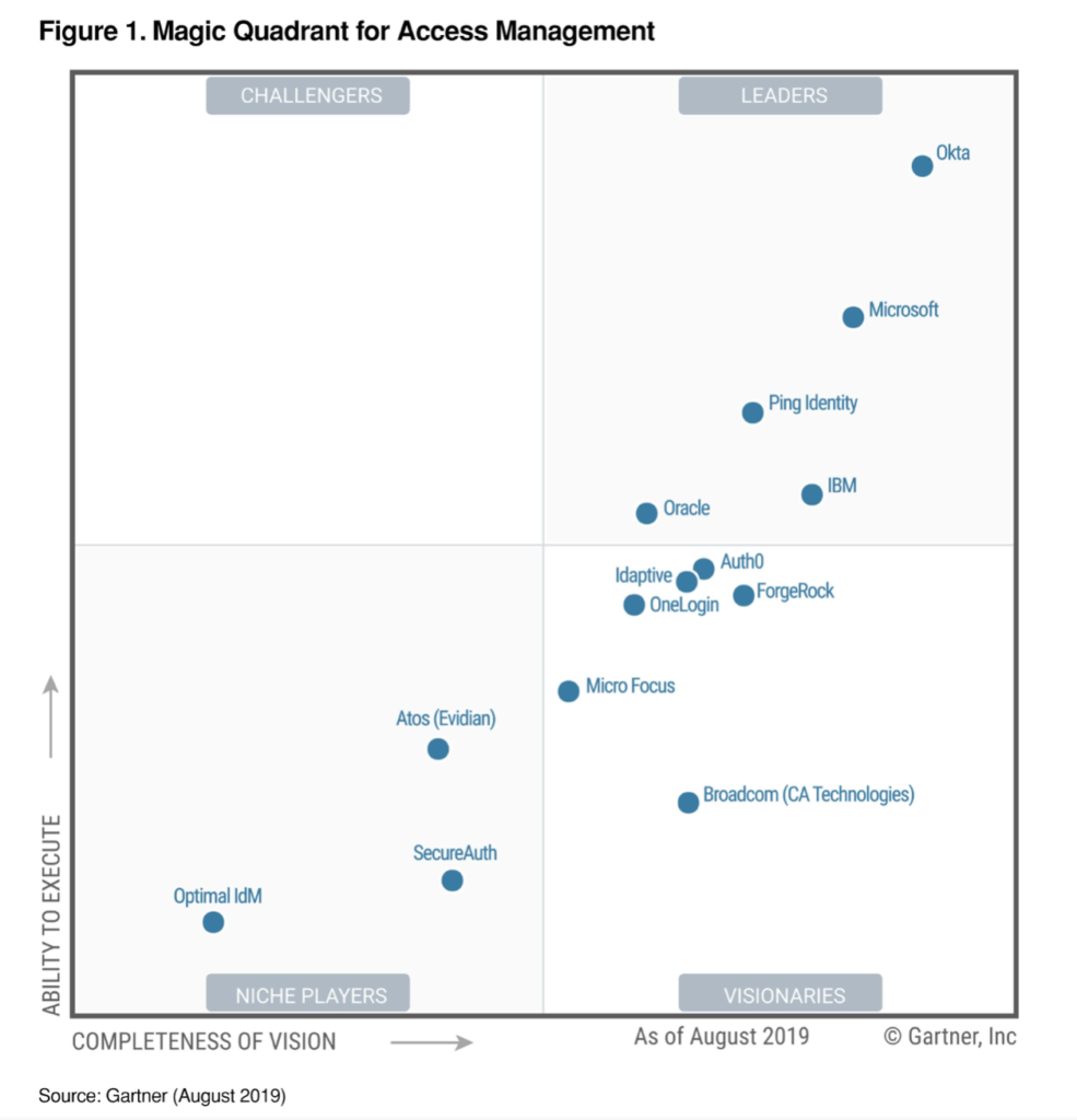 Gartner Magic Quadrant for Identity Management 2019